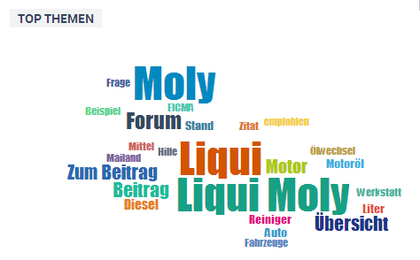 Liqui Moly Tagcloud