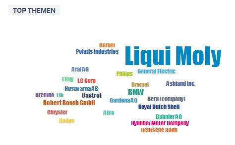 Liqui Moly Tagcloud Marken